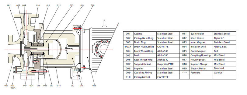 PMP 300 GFR PP Magnetic Pump